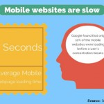 Is your WordPress Website Fast Enough for Mobile Users?
