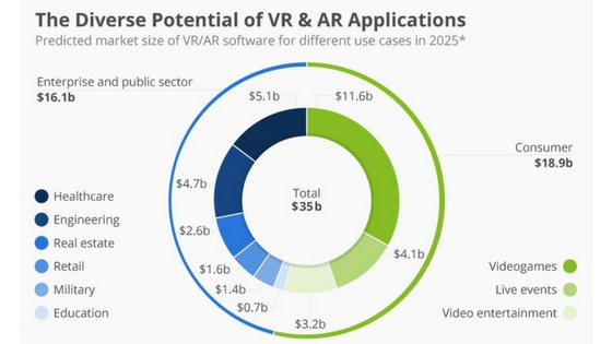 AR & VR Will Lead from The Front