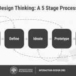 """Understanding the Messy """"Define"""" Stage"""