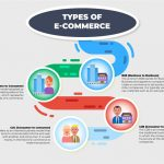 What Elements are Associated with Effective International E-Commerce Solutions?
