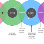UX process: how I applied it to my first internship project