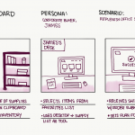 Storytelling: The relation between Advertising and UX