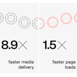 How Image Optimization Leads to Huge Traffic Cost Reduction