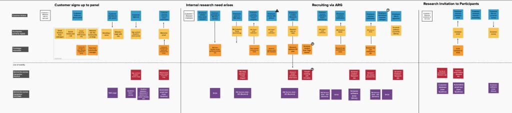 Service blueprint with digital sticky notes