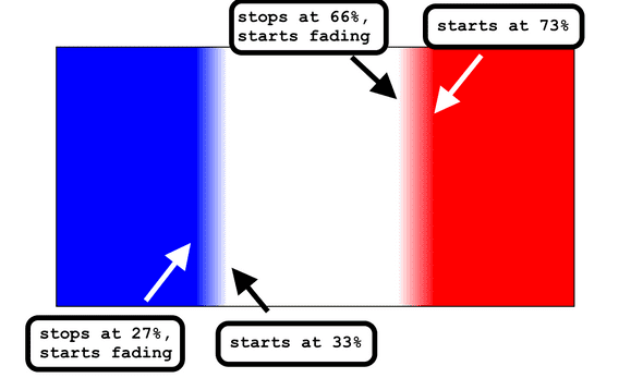 french gradient annotated
