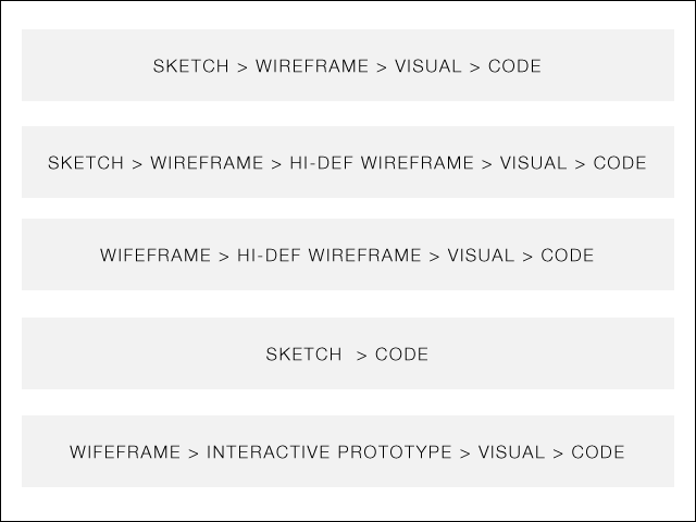Wireframes Process