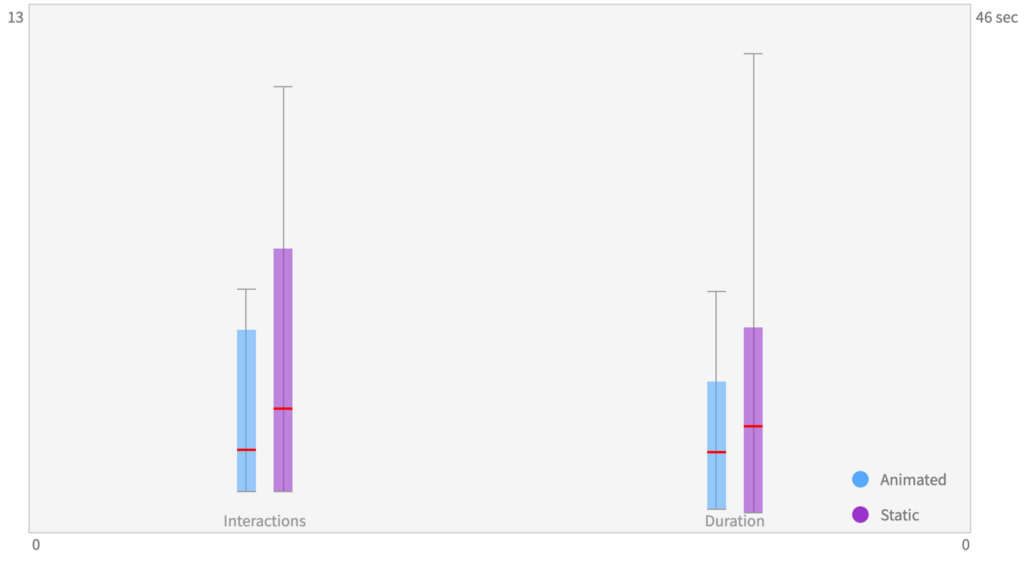 A box plot showing that users of the static version need more time and clicks.
