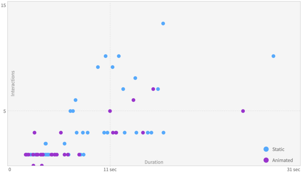 A scatter plot showing the distribution of time and interactions. Users of the static version have more outliers.