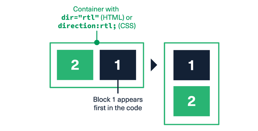 """Our elements will stack in the opposite order if dir=""""rtl"""" (HTML) or direction:rtl (CSS) is set on their container"""
