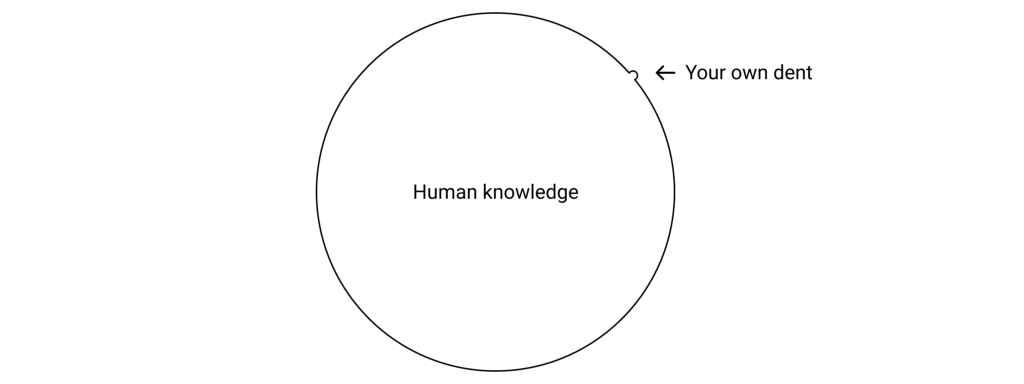 Your own dent in the pool of human knowledge that's depicted as a circle.