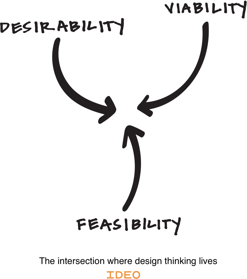 The place where desirability, viability and feasibility come together