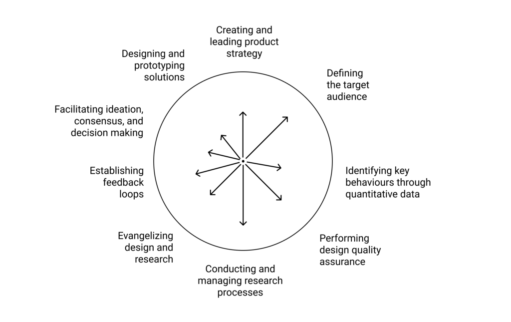 A circle depicting too many directions where user experience professionals are trying to make a dent.
