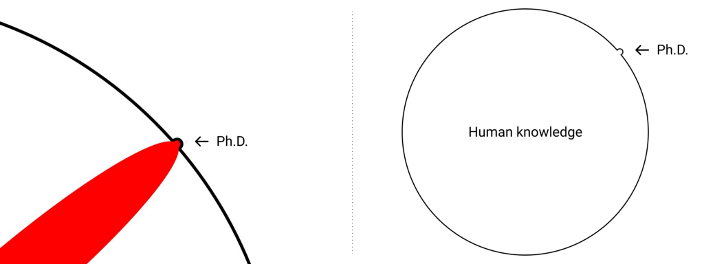 A dent depicted in the circle of the pool of human knowledge as in the original Illustrated guide to a Ph.D. by Matt Might.