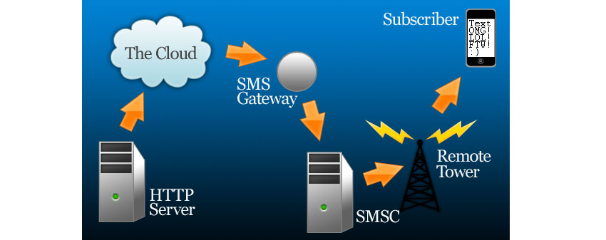 Send Free SMS in PHP Tutorial HTTP To Phone