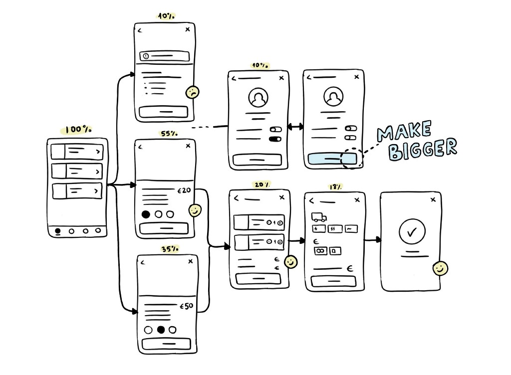 Wireframes representing a simple app. It shows drop-off rate and user satisfaction. The button size is the only discussion