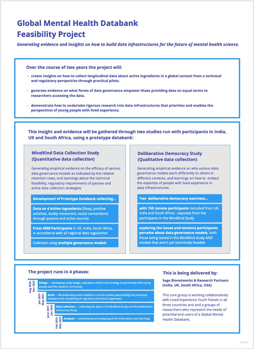 A graphic that explains in text the phases of the Global Mental Health Feasibility Study as described in the main text.