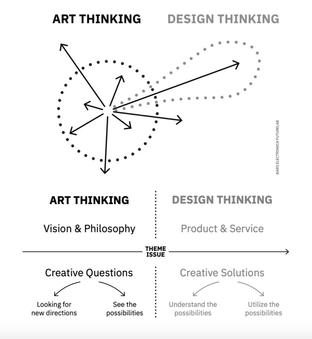 Two diagrams in black and white that illustrate how art thinking starts from a central point and radiates out in multiple directions, where as design thinking has one direction.