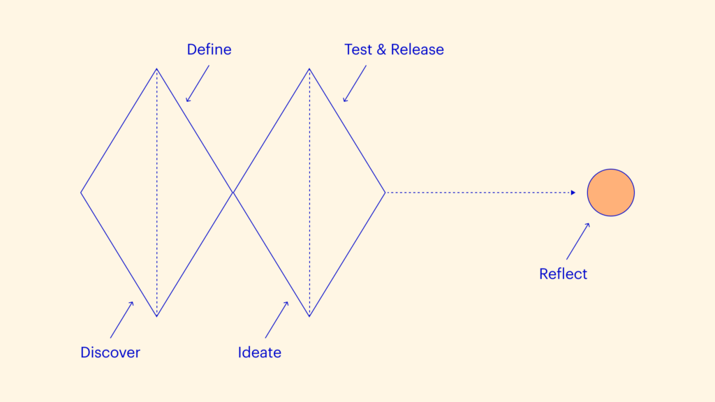 The double diamond design process framework, with a separate step to reflect