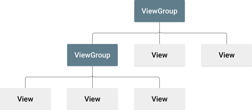 Views and View Groups