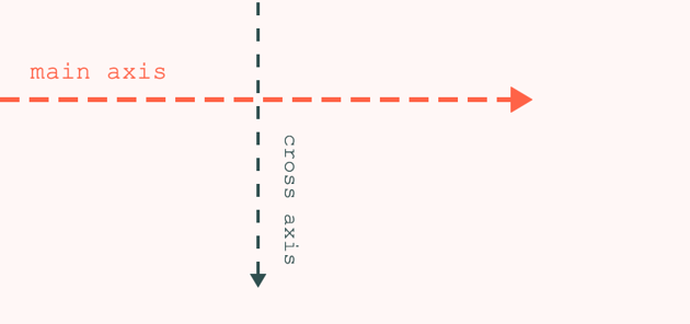 The cross axis is always perpendicular to the main axis