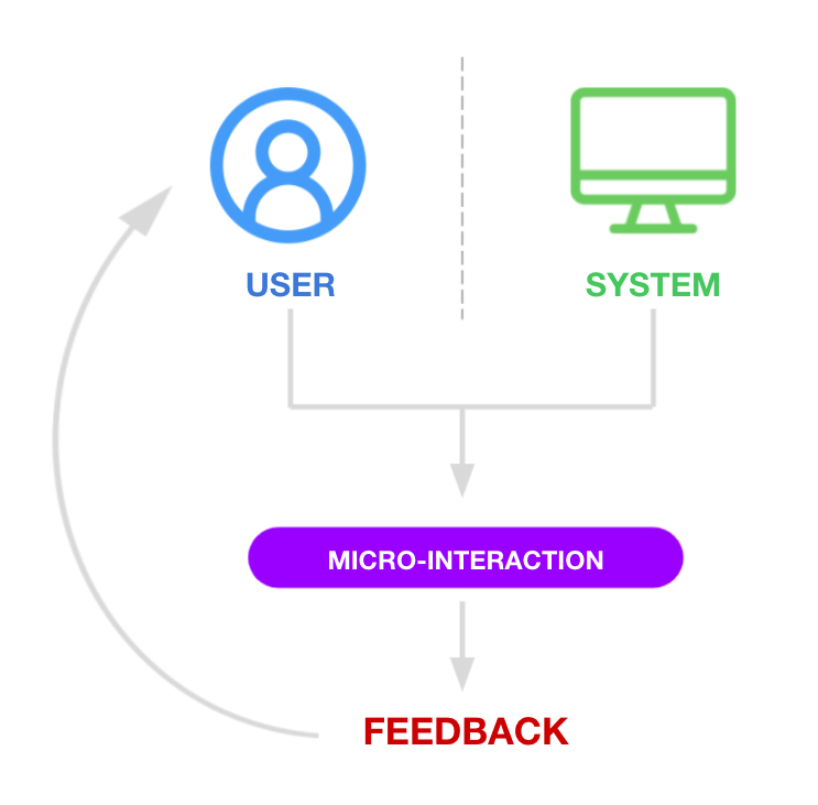A process flow indicating how micro-interactions are either user- or system- triggered, and result in feedback communicated to the user by a small change in the user interface.