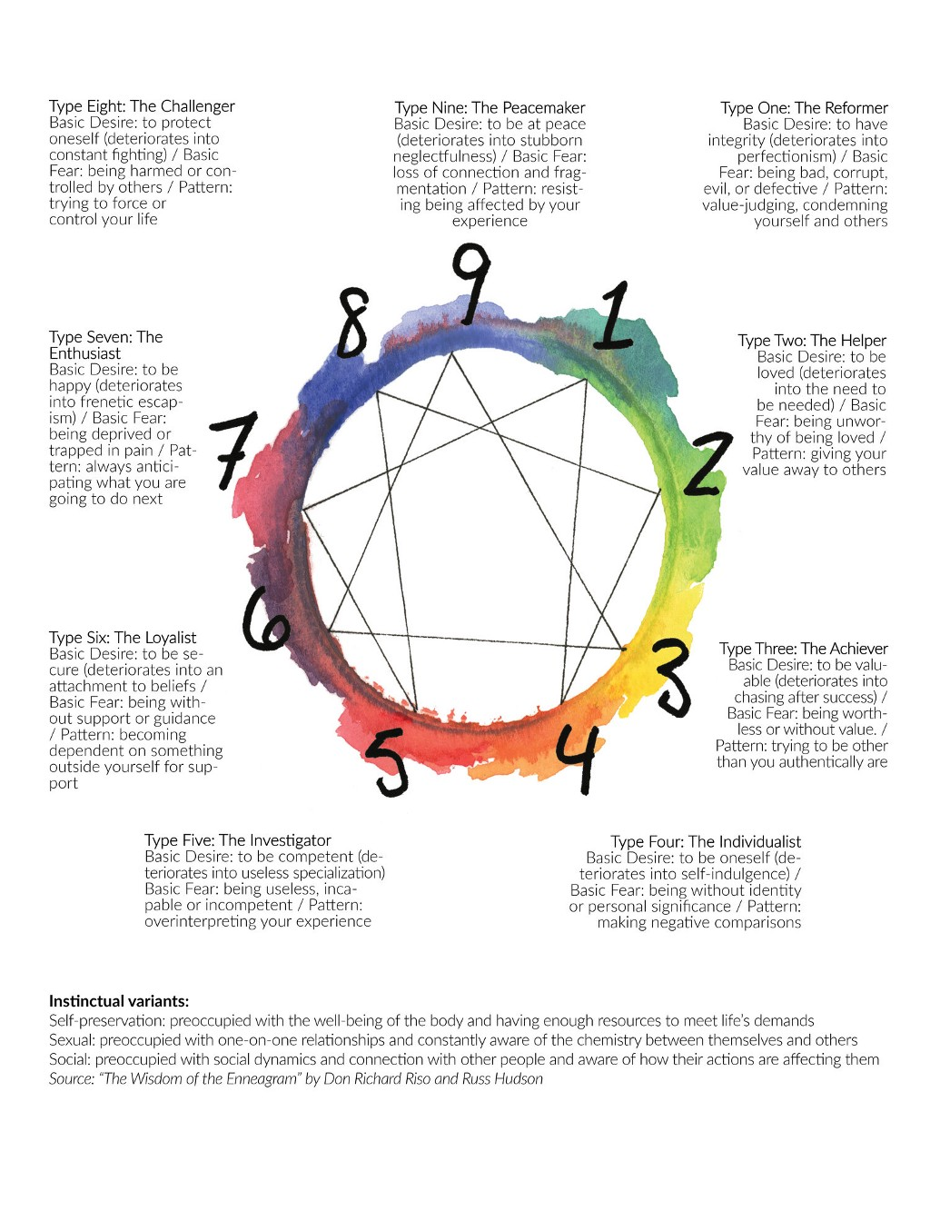 The 9 basic personality types of the Enneagram.