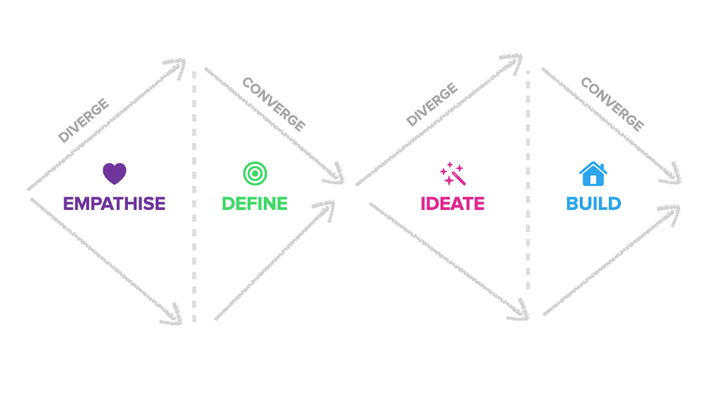 The Design Thinking Process as a double diamond. The first diamond contains divergent empathy and convergent definition (of a problem). The second diamond says we diverge by thinking of many solutions and then converge on one or two to take forwards and test.