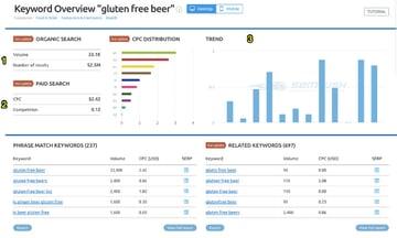 Gluten free beer resuls in SEMrush